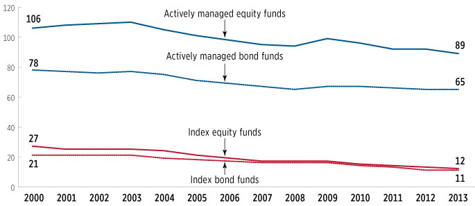 A chart showing that index fund expense ratios are lower than actively managed funds.