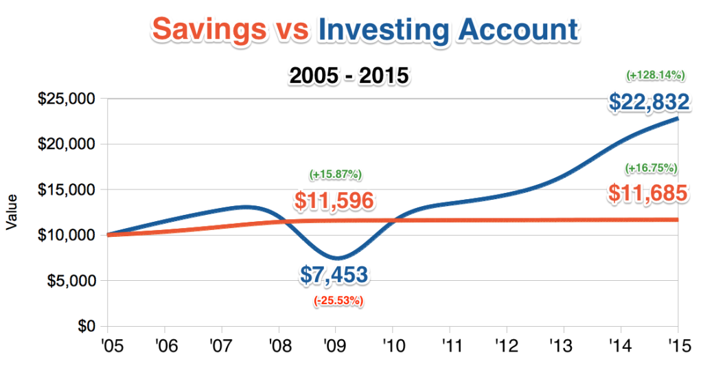 Image of a chart showing the value of $10,000 invested or saved from 2005 to 2015.