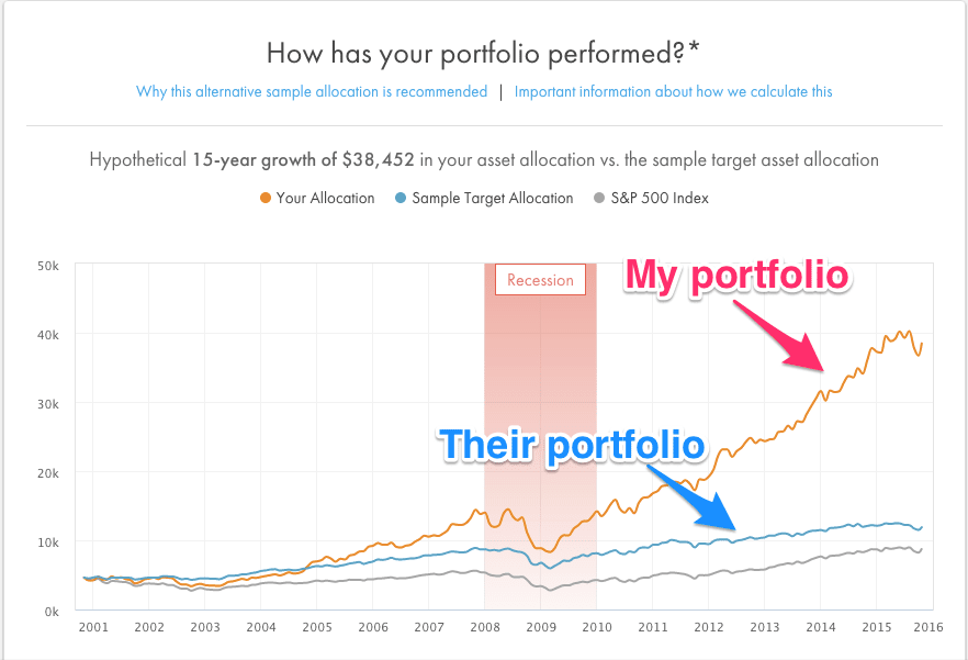 Image of a chart showing how my portfolio has performed over the last 15 years.