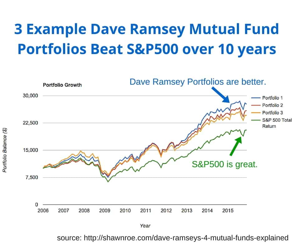 Dave Ramseys 4 Mutual Fund Types Explained Shawn Roe