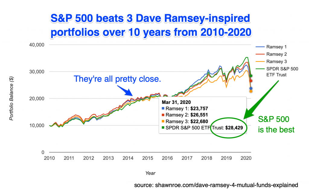 Dave ramsey mutual funds pick